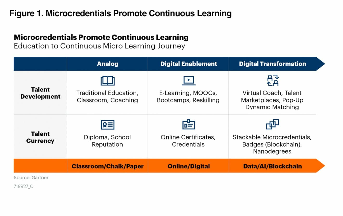 Chart showing how microcredentials promote continuous learning