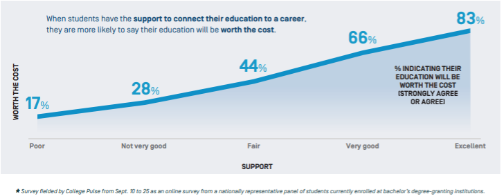 Chart of data showing responses to how likely students are to say their education is worth the cost based on how much support they get to connect their education to a career.