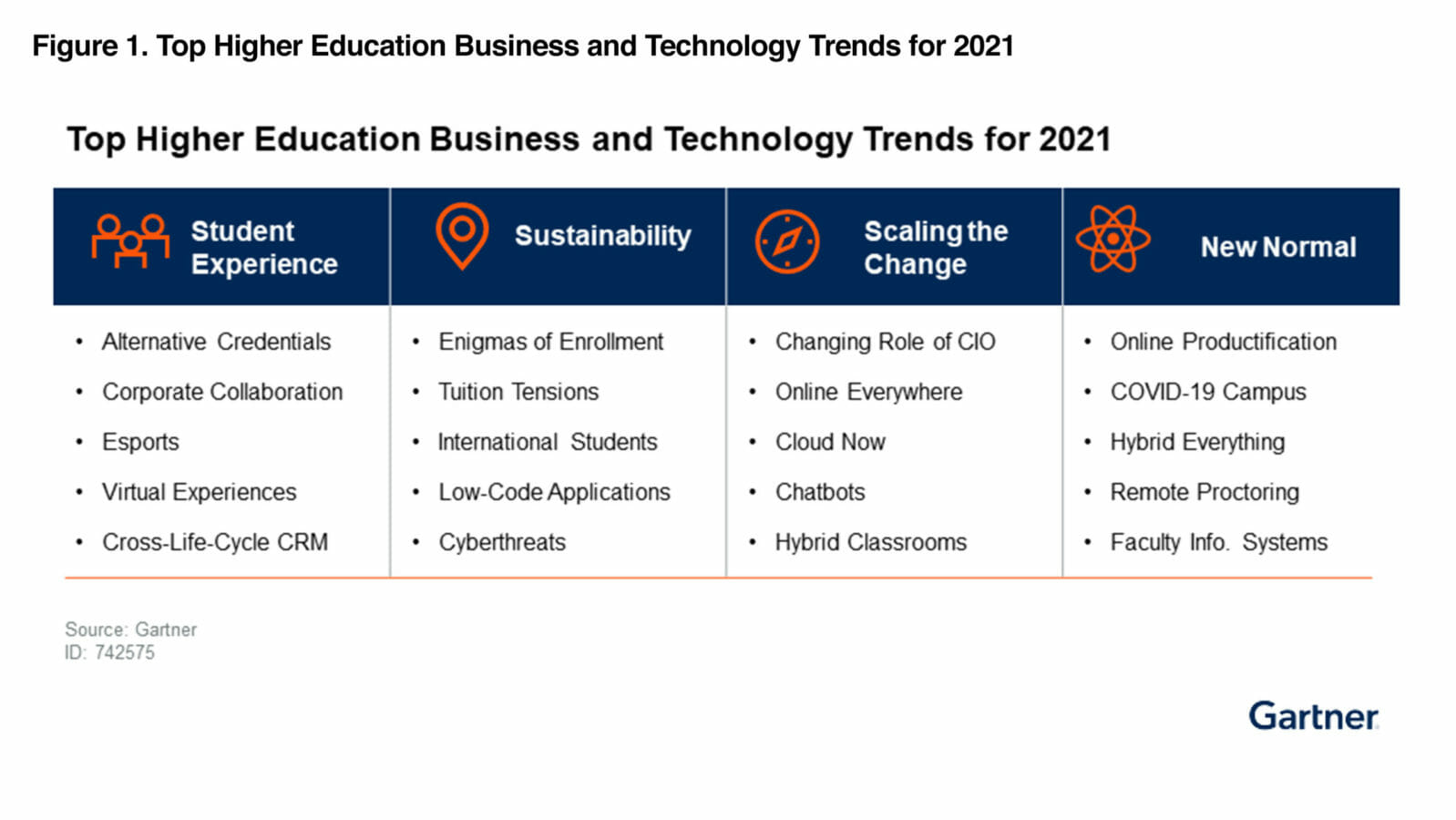 Top Higher Education Business and Technology Trends for 2021 chart
